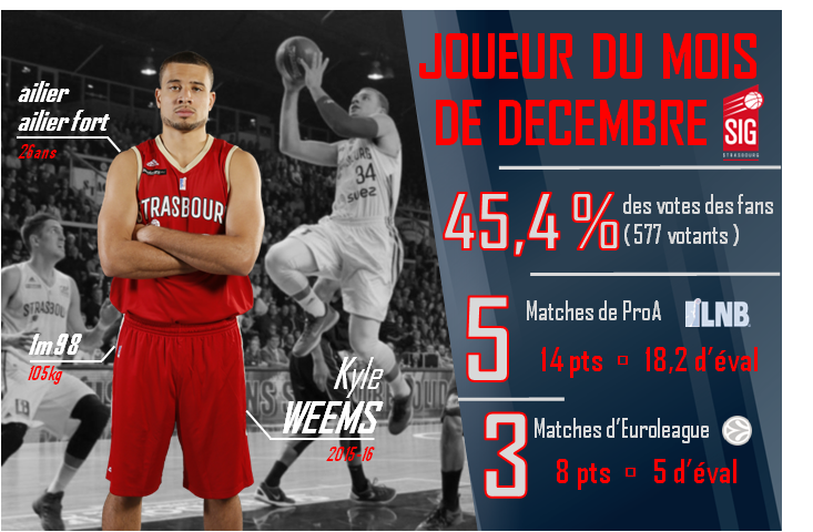 Infographie Kyle Weems MVP Decembre