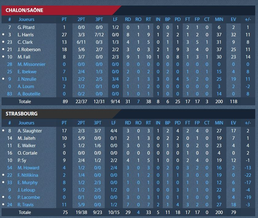 stats_finales_playoffs_chalon_sig_episode1.jpg