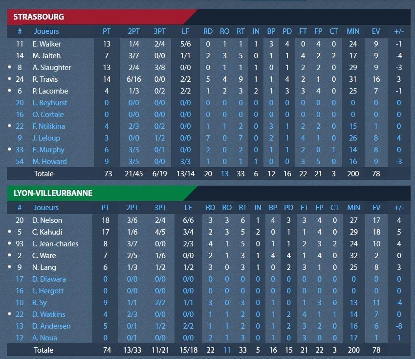 stats_finales_si_asvel_m2_playoffs.jpg