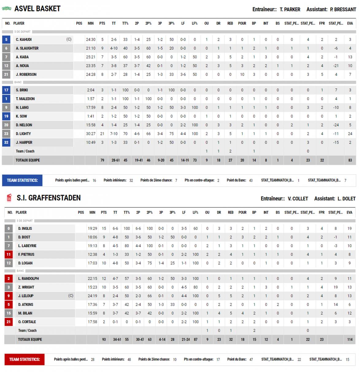 stats_coupe_de_france_asvel.png