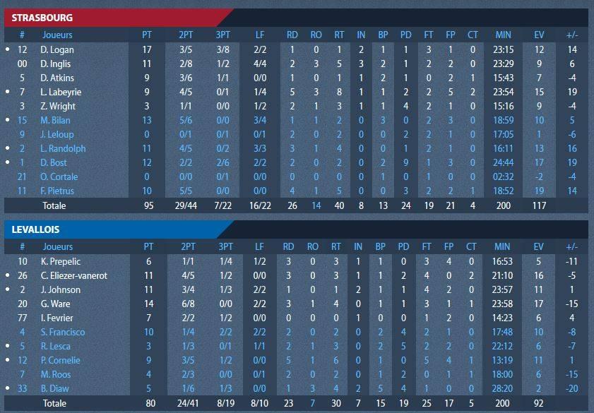stats_finale_levallois.jpg