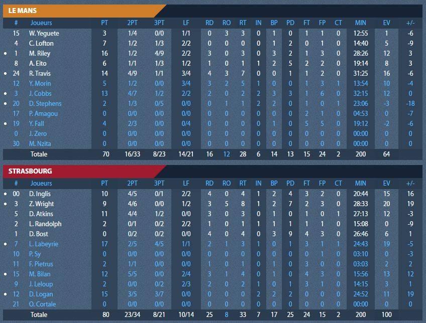 stats_finale_le_mans.jpg