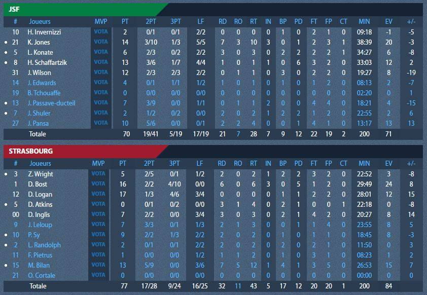 stats_nanterre_playoffs.jpg