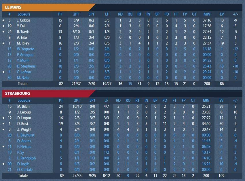 stats_finales_lemans_playoffs_match5.jpg