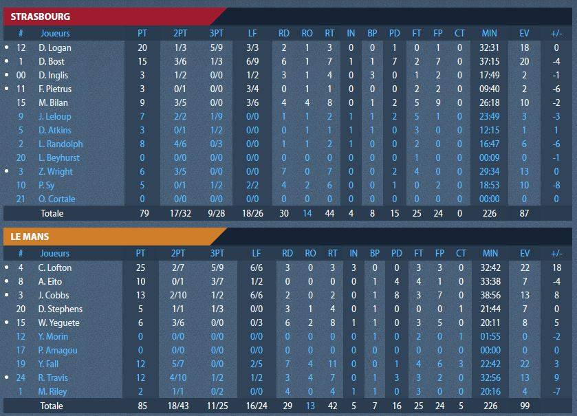 stats_finales_match5.jpg