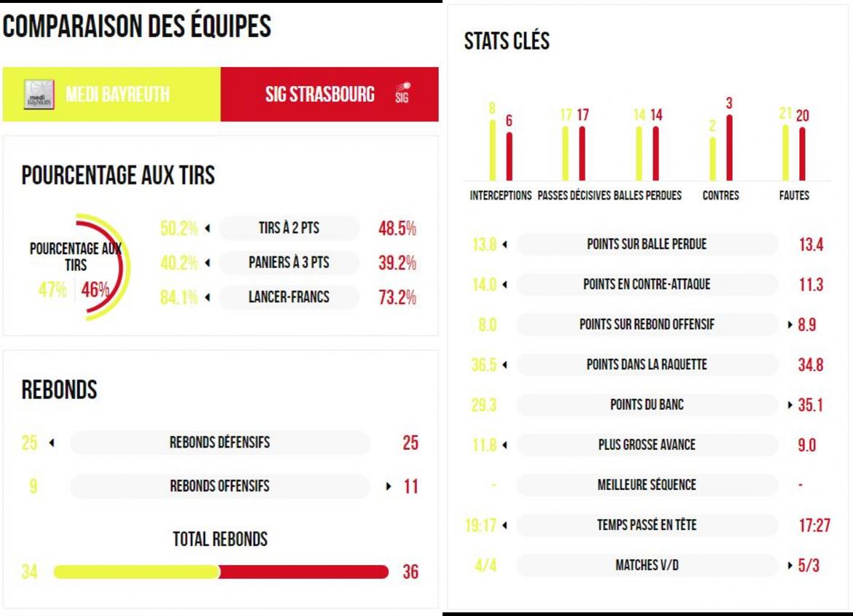 stats_avant_match_bayreuth.png