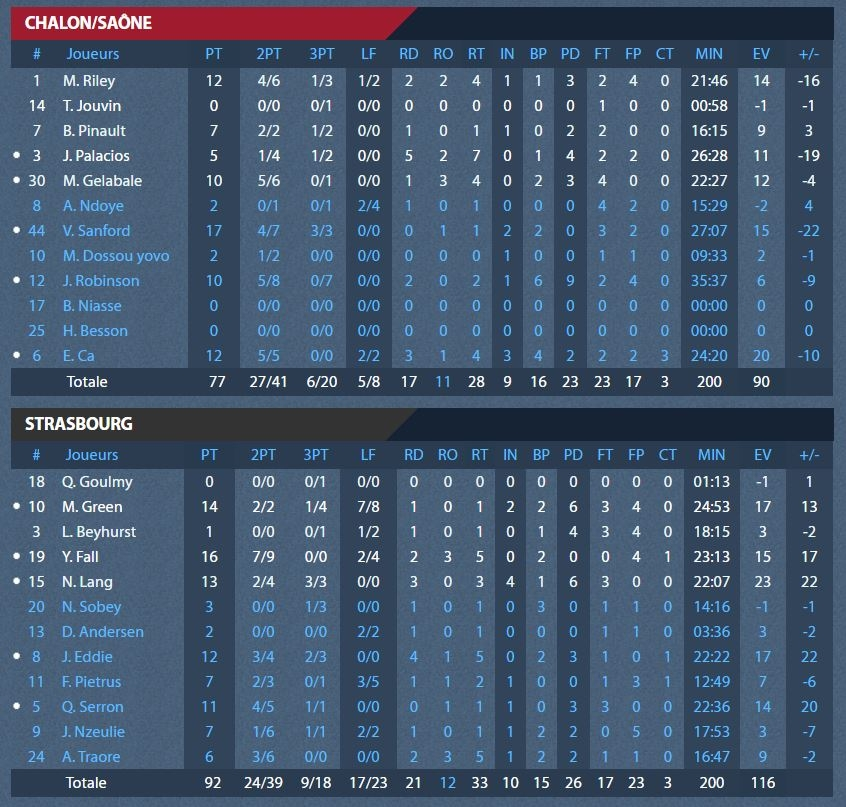 stats_finales_chalon.jpg