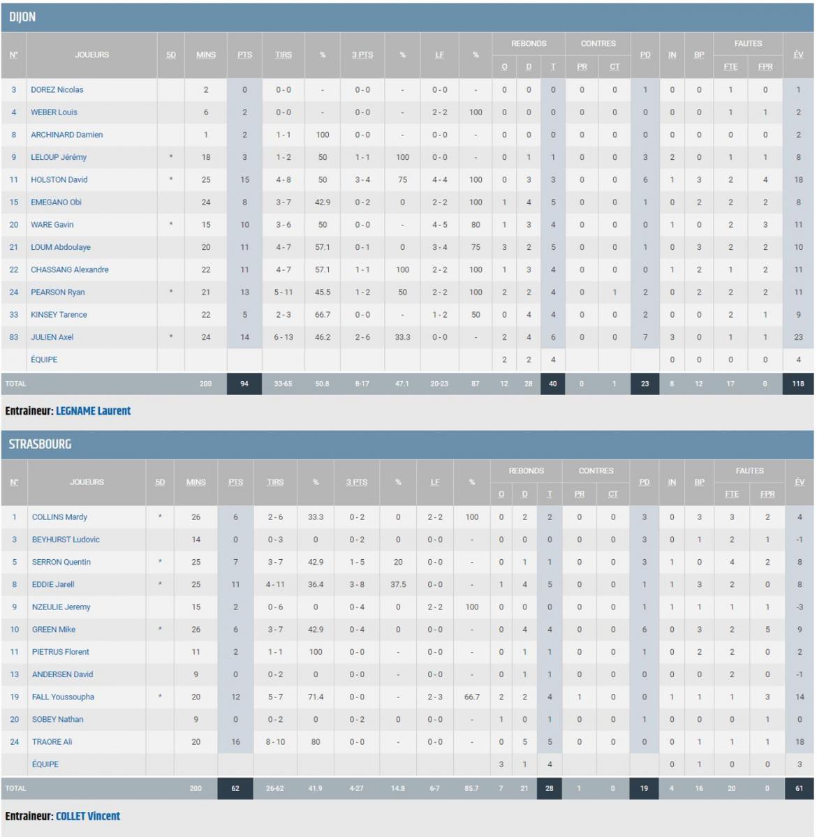 stats_dijon_playoffs.png
