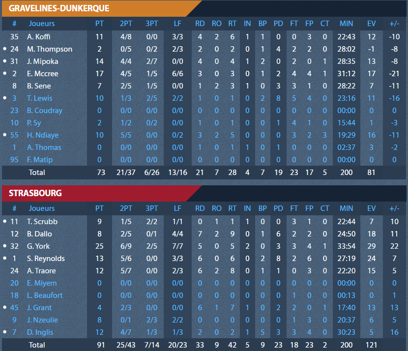 stats_gravelines.png