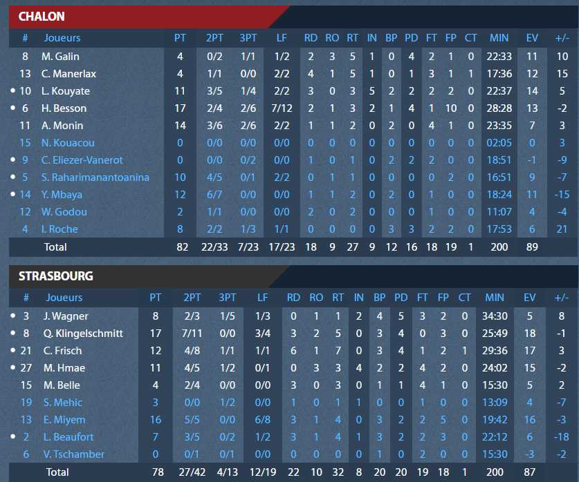 stats_espoirs_chalon.png
