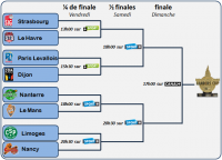 brackets leaders cup 2015