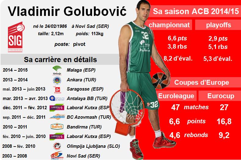 Infographie Vladimir golubovic