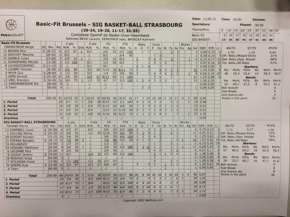 Stats match 1 Bruxelles