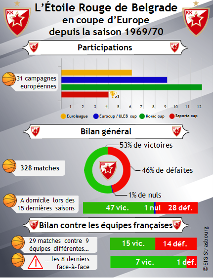 infographie Belgrade en Coupe d'Europe_V3