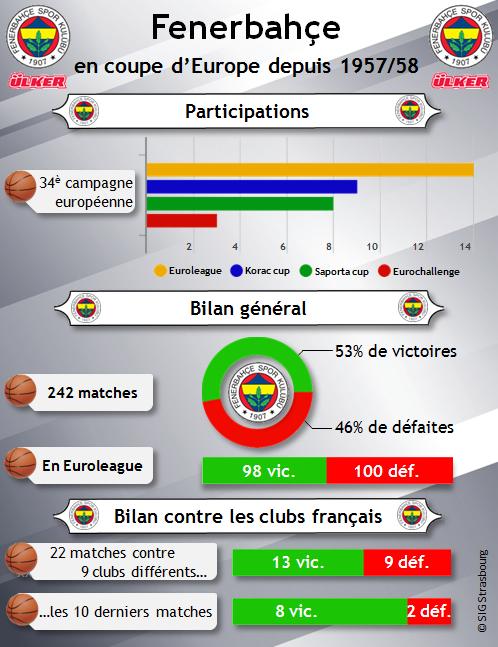 infographie Fenerbahce en coupe dEurope_V3