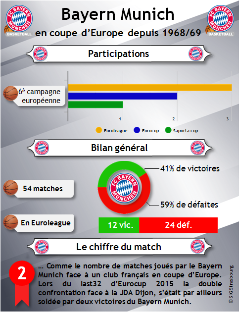 infographie_Bayern Munich en coupe d'Europe