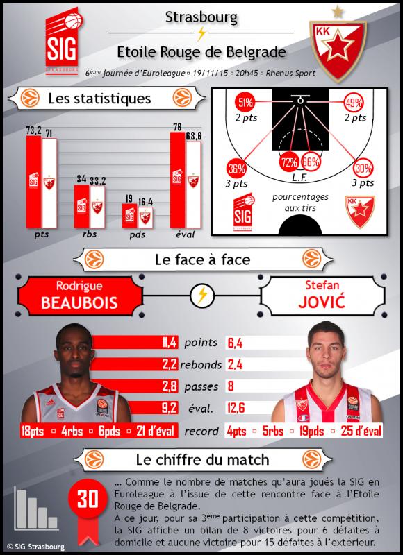 Infographie2_SIG Strasbourg_Etoile Rouge Belgrade