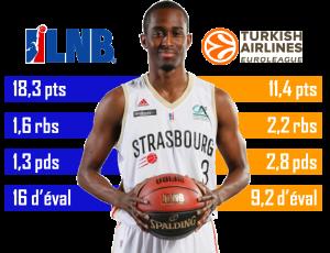 Statistiques ProA et Euroleague_rodrigue Beaubois