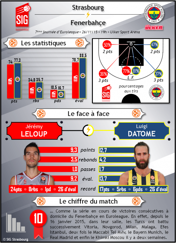 infographie Fenerbahce-SIG