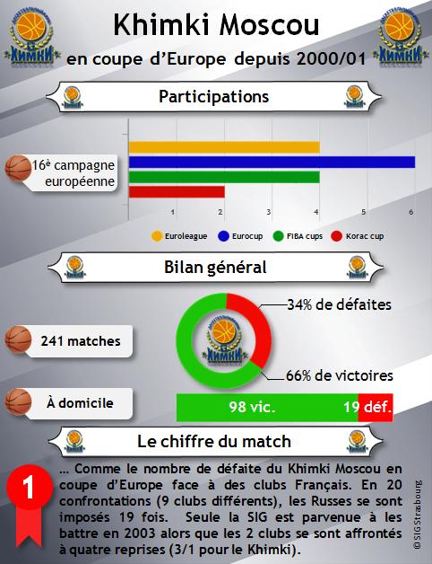 infographie_Khimki en coupe d'europe