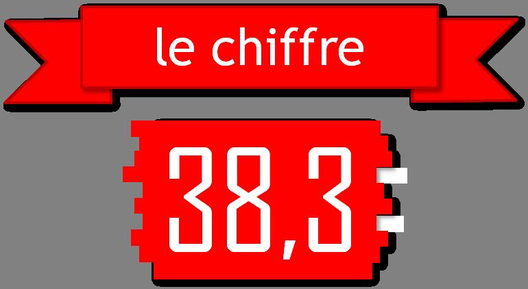 Le chiffre Le Mans-SIG