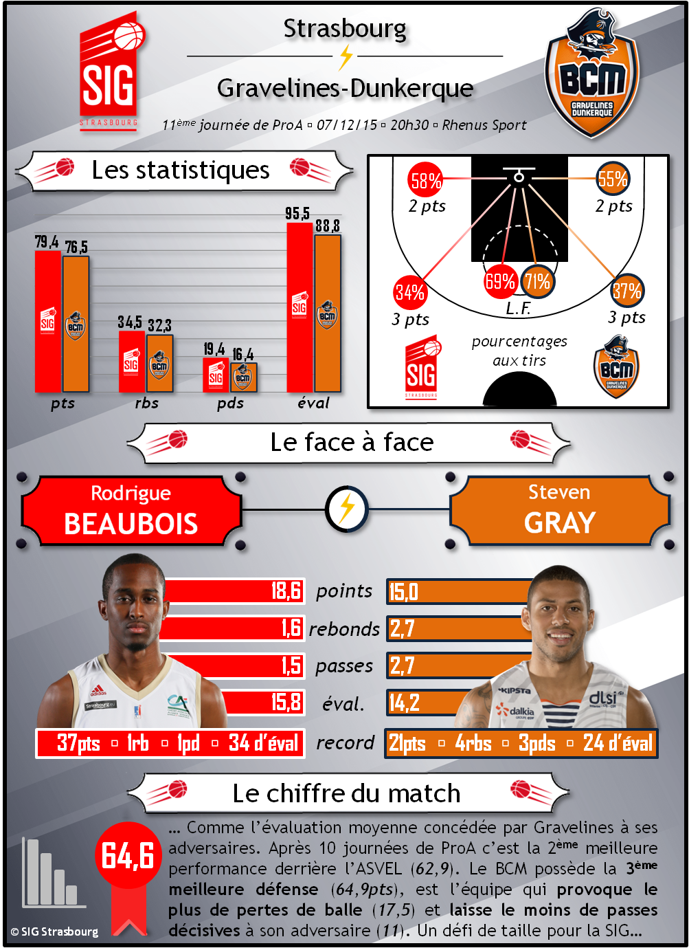 infographie2 SIG_BCM Gravelines-Dunkerque