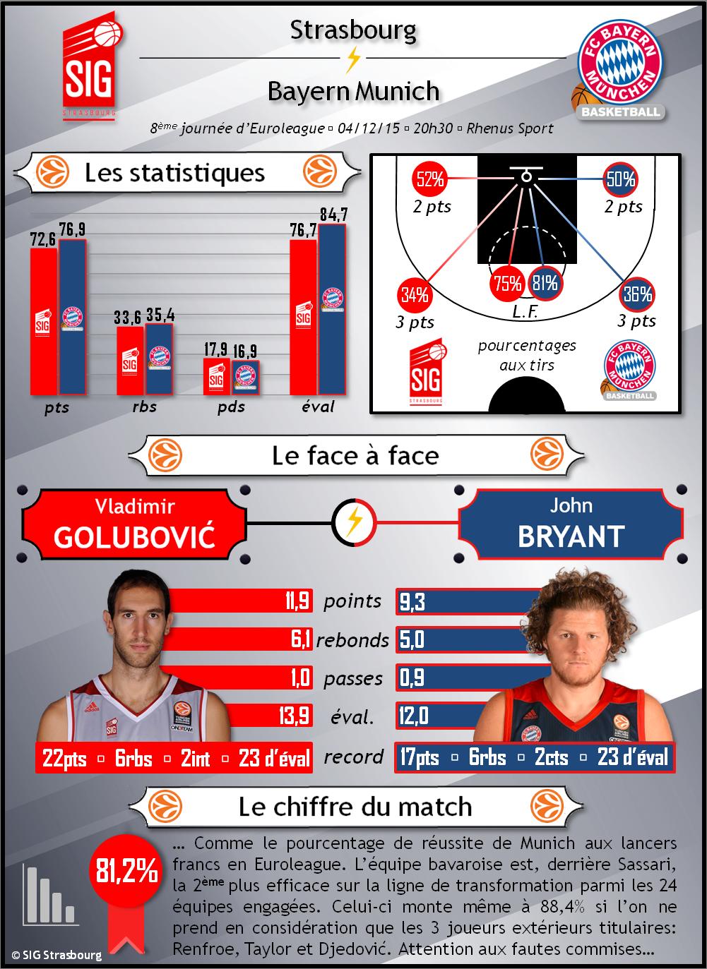 infographie_SIG-Bayern Munich