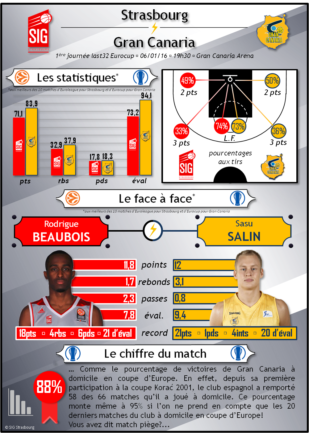 Infographie_Gran Canaria-SIG_Le match en statistiques