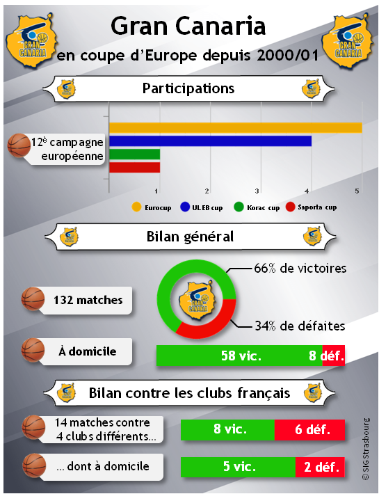 Infographie_Gran Canaria en Coupe d'Europe