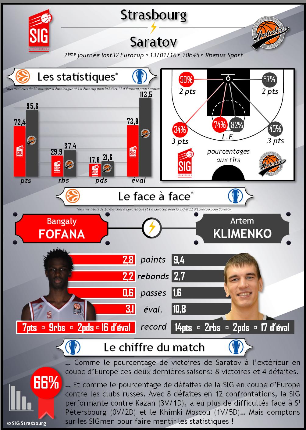 Infographie_Strasbourg vs Saratov_V2