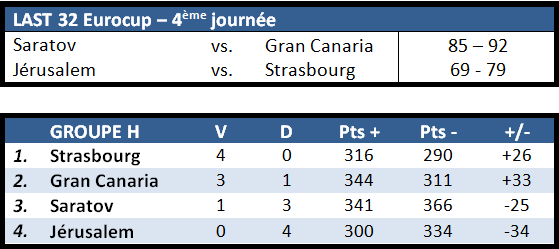 RESULTATS EUROCUP J4 LAST32