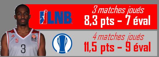 Stats_Rodrigue Beaubois_janvier