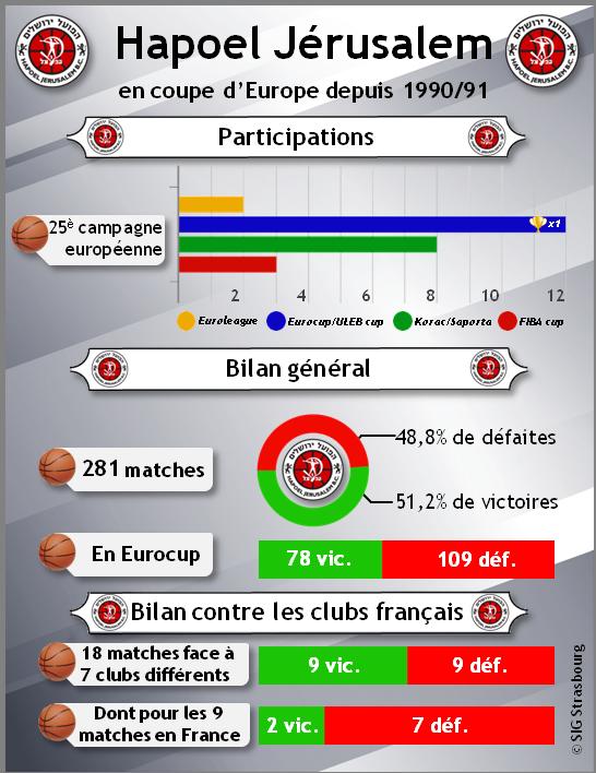 infographie_Hapoel Jerusalem en coupe d'Europe