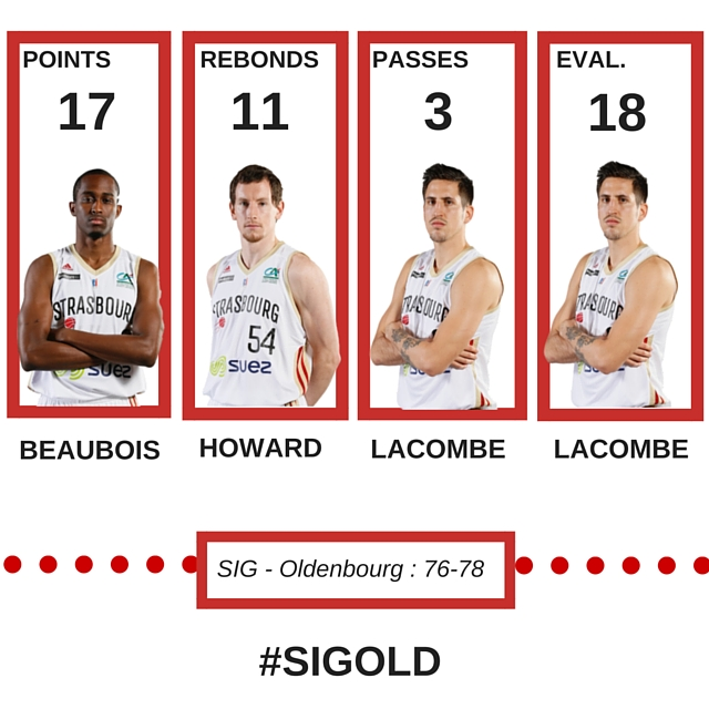 Stats joueurs SIG-Oldenbourg