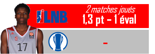 Stats_Frank Ntilikina_février