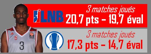 Stats_Rodrigue Beaubois_février