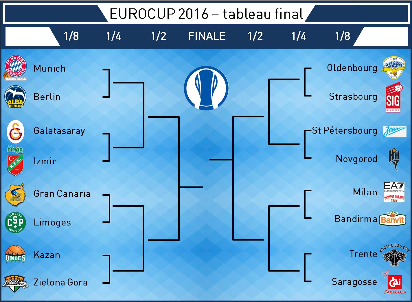 bracket Eurocup_v3