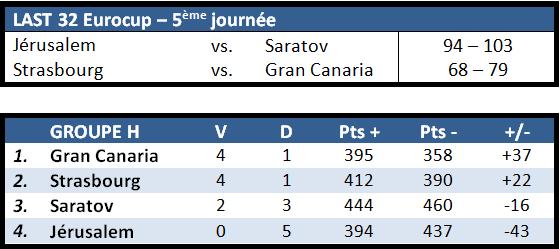 classement J5 Eurocup
