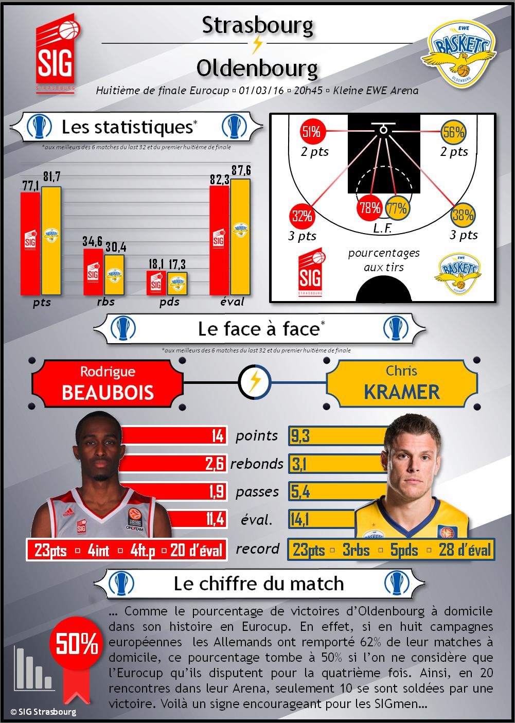 infographie Oldenbourg-SIG