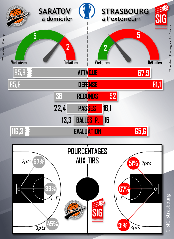 infographie Saratov-SIG_v2
