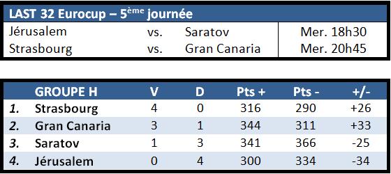 programme & classement J5 Eurocup