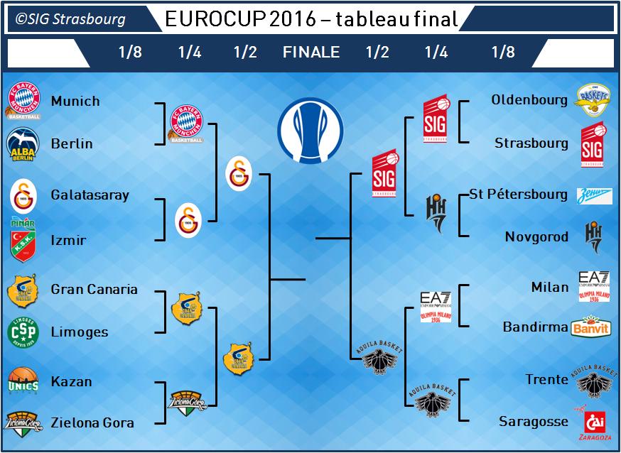 bracket Eurocup_v6