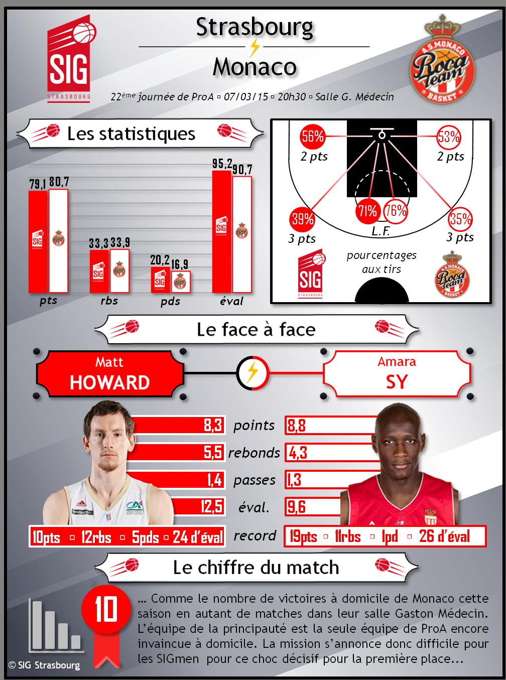 infographie Monaco-SIG