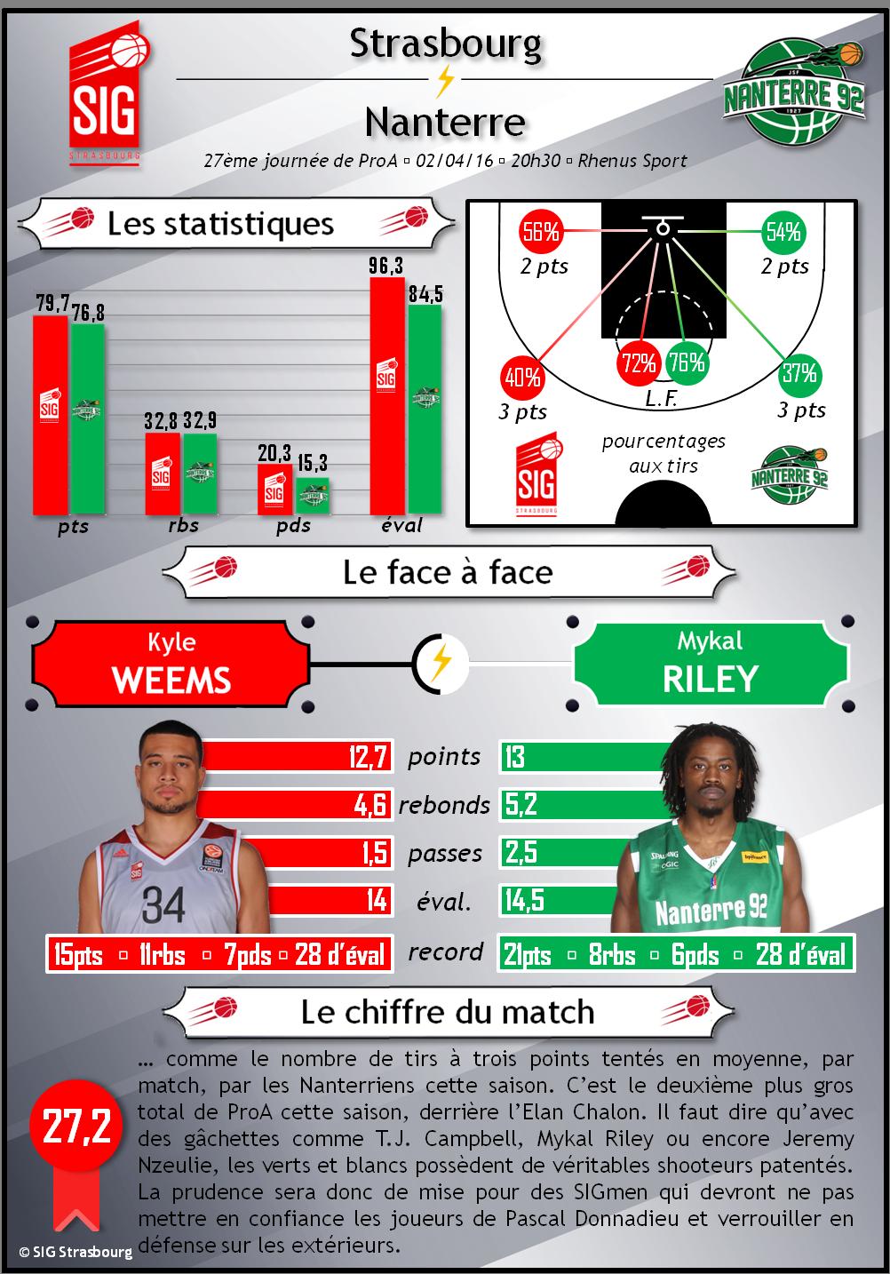 infographie SIG Nanterre