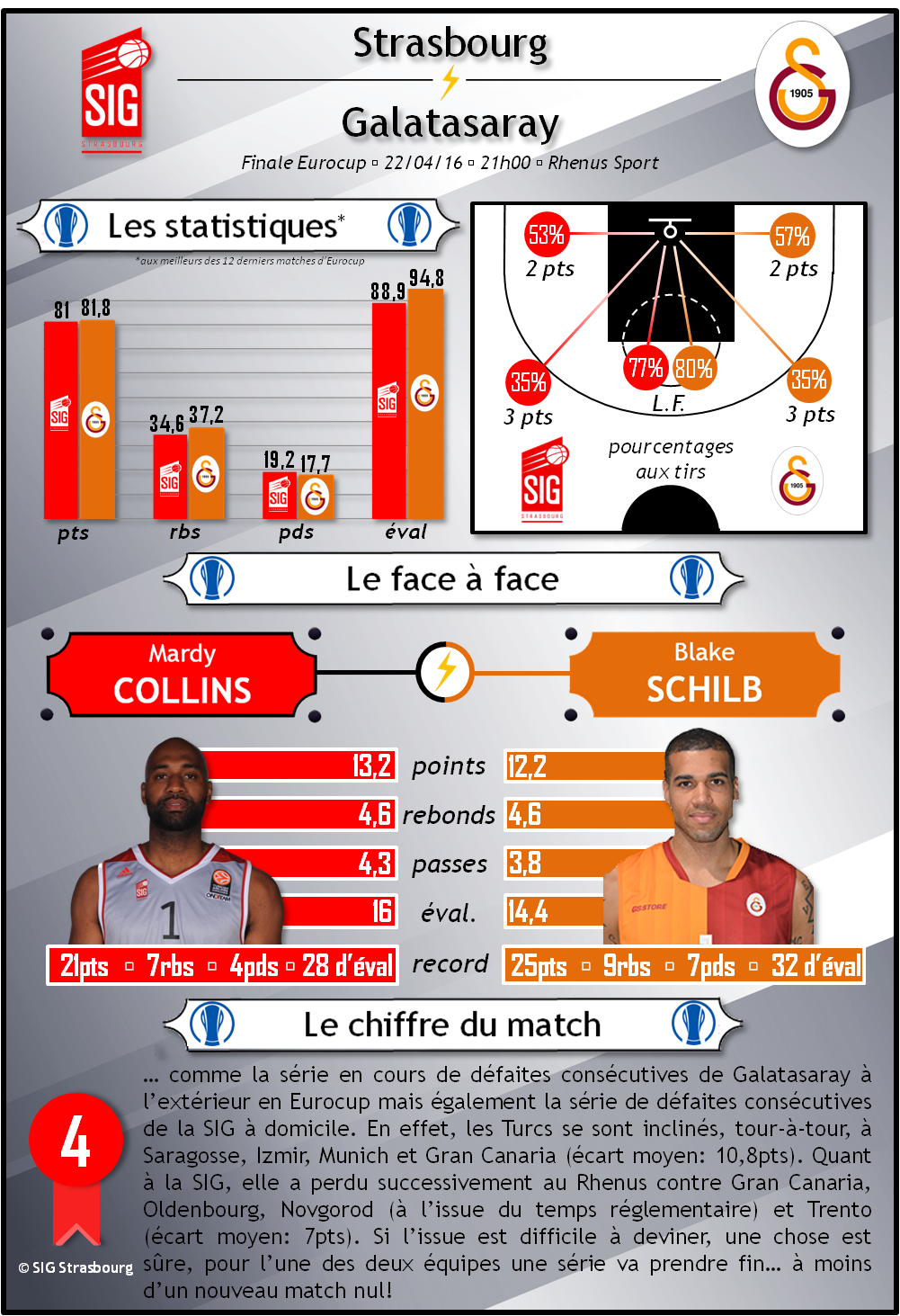 infographie SIG-galatasaray