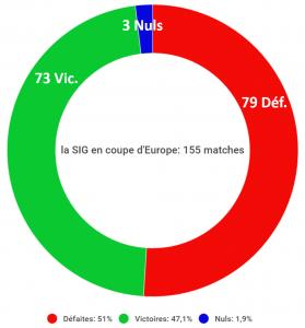 ratio vic et def de la SIg en coupe d'europe