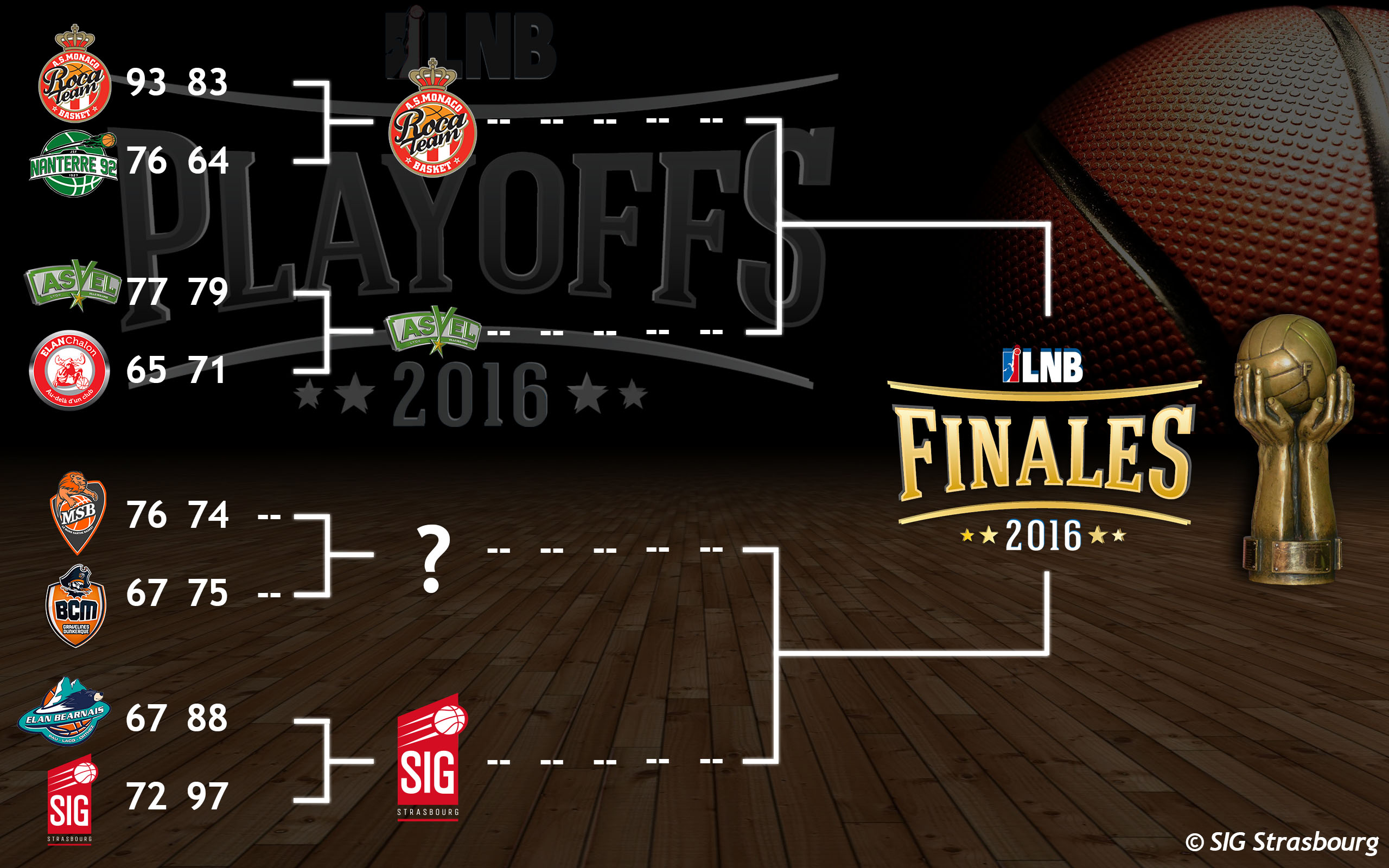 Bracket Playoffsv4