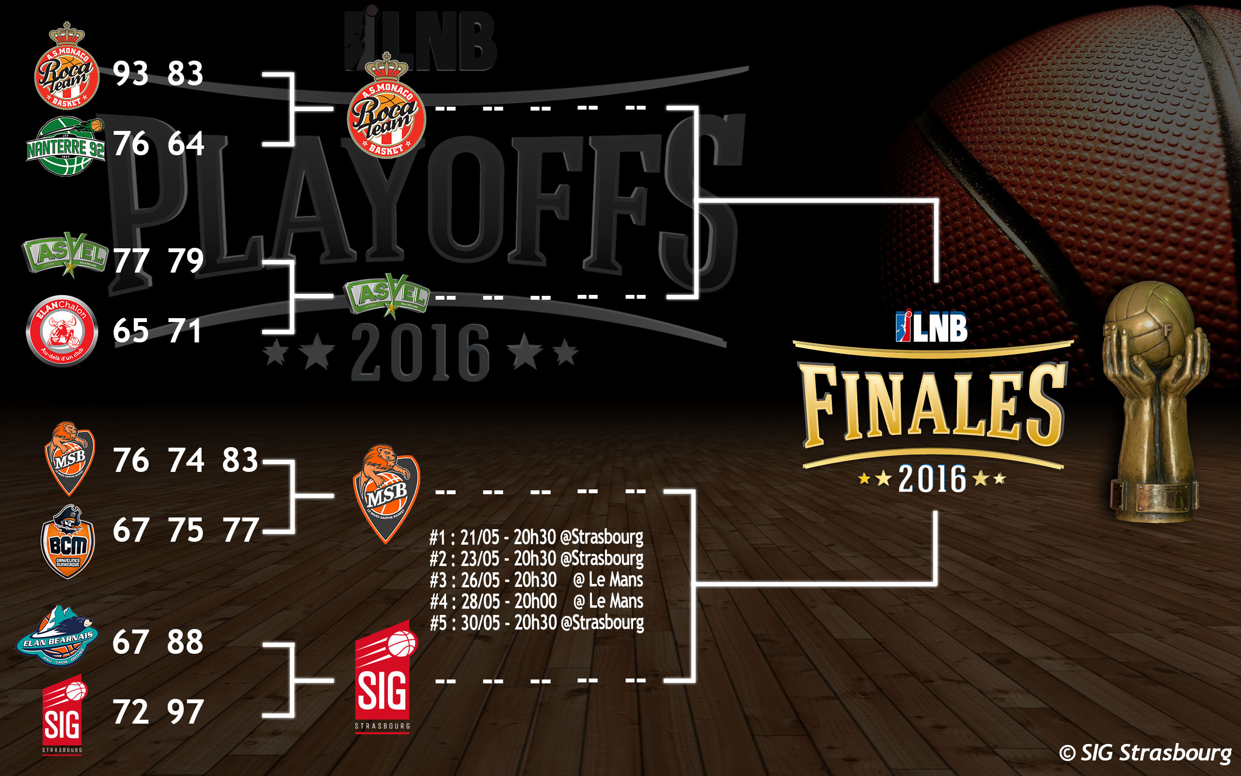 Bracket Playoffsv5