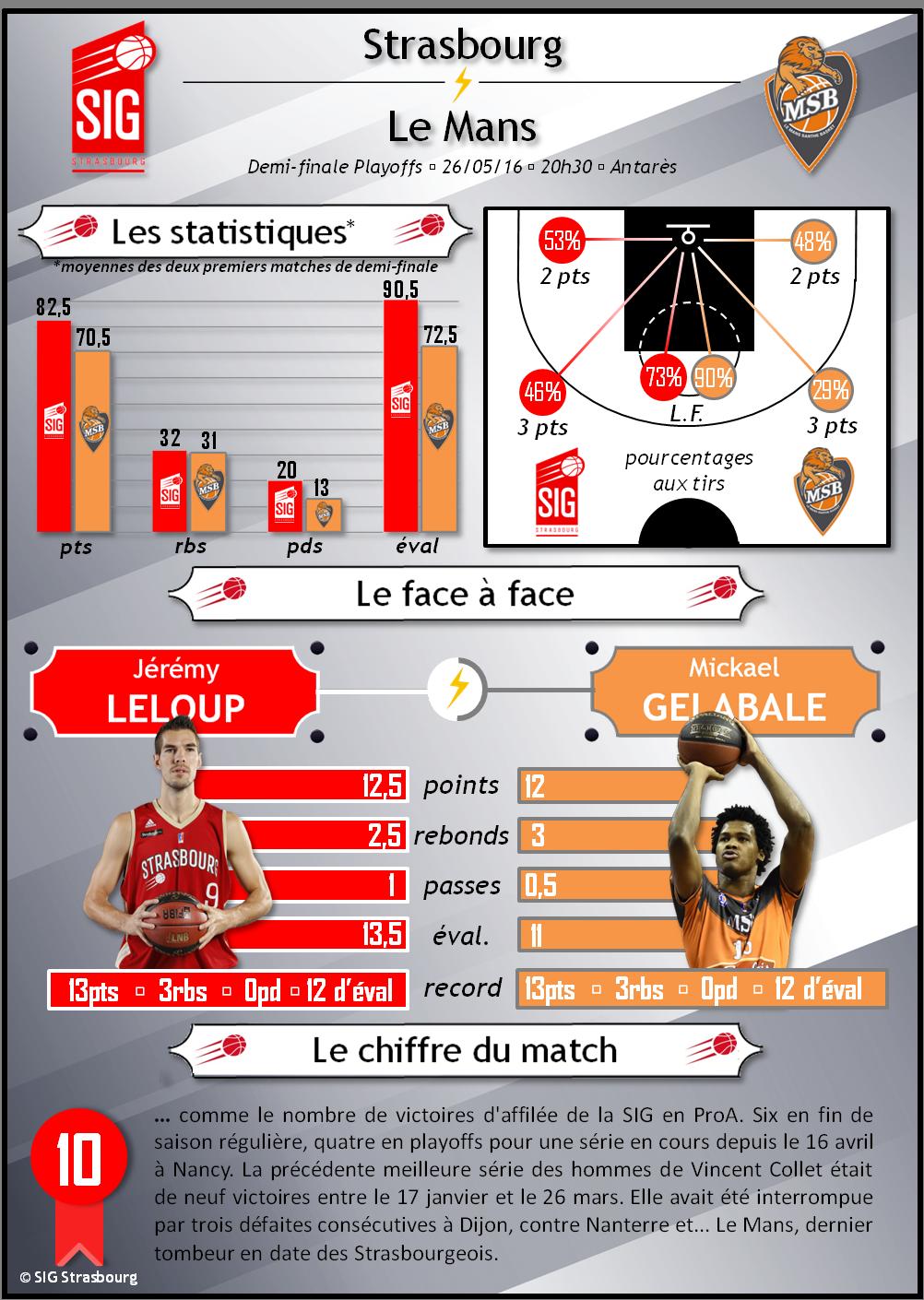 infographie SIG-Le mans match 3_2