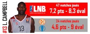 Campbell MVP saison